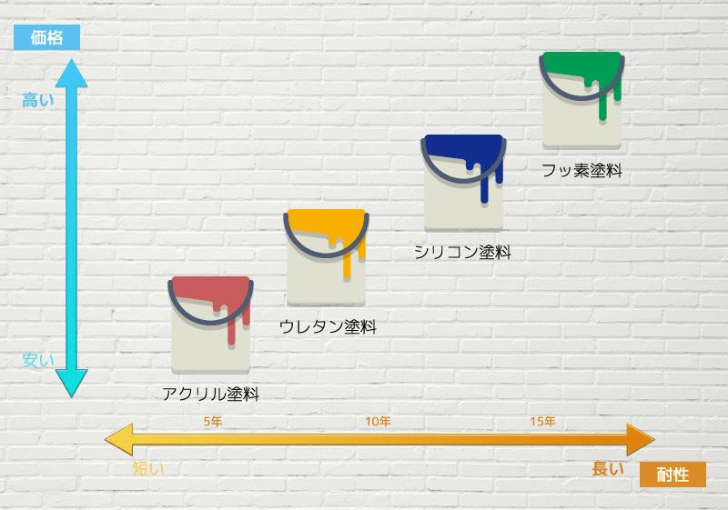 塗料別耐久性と価格のグラフ